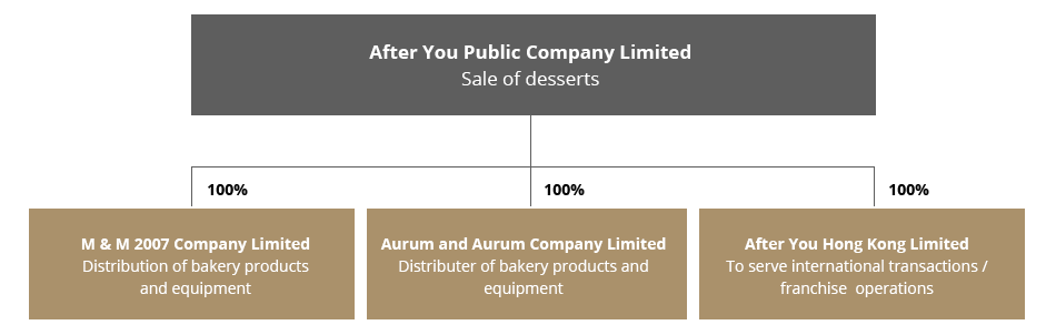 Company Structure After You Public Company Limited